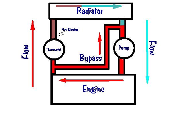 water pump internal diagram thermostat bypass systems  thermostat bypass systems